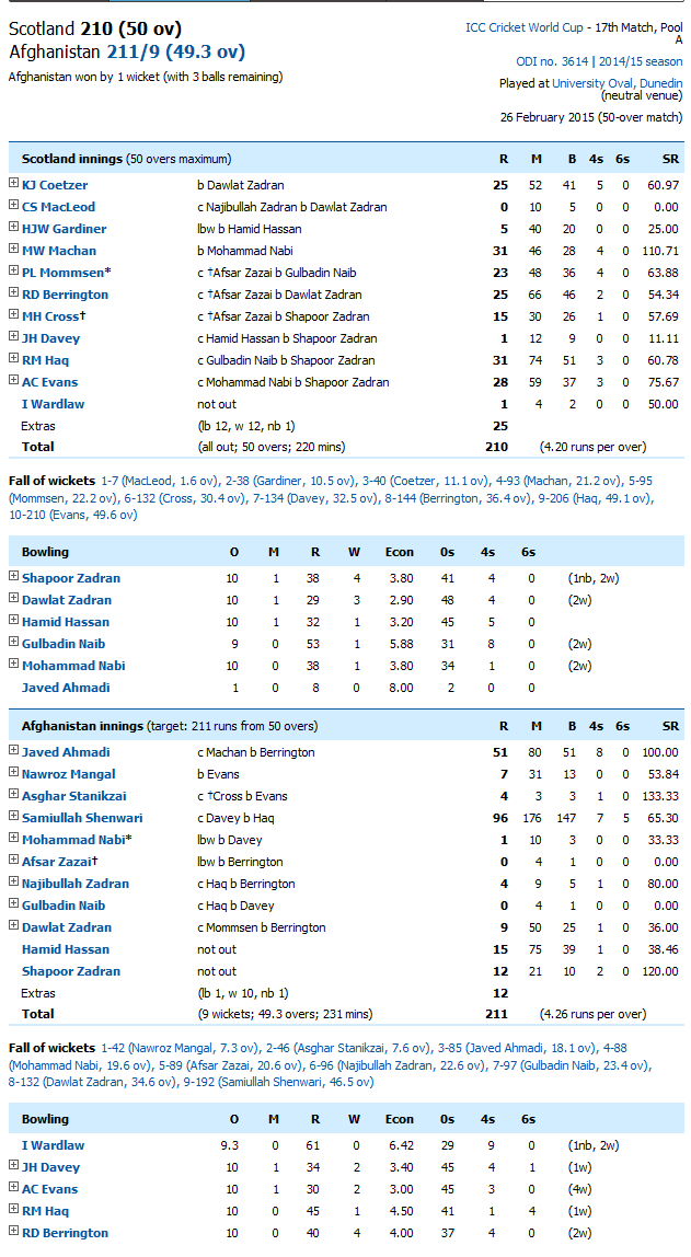 Afghanistan Vs Scotland Score Card
